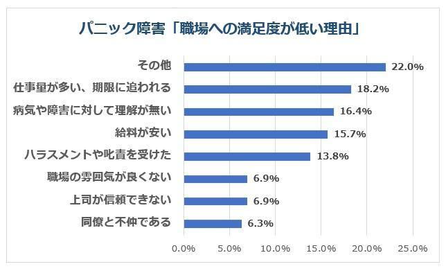 パニック障害の方の満足度低い職場理由グラフ上位