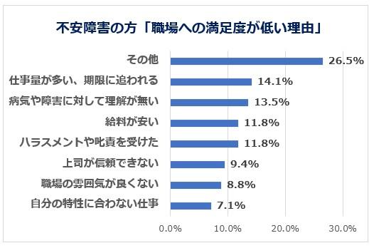 不安障害の方の満足度低い職場理由グラフ