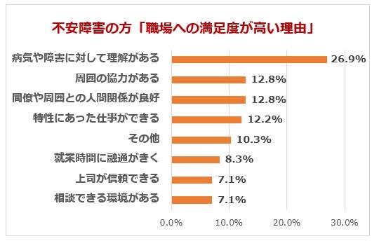 不安障害の方の満足度高い職場理由グラフ