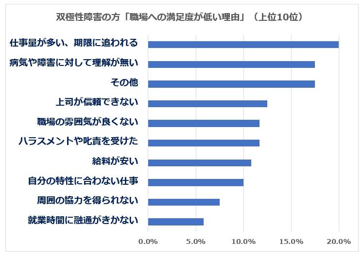 双極性障害 満足度低い職場理由グラフ上位