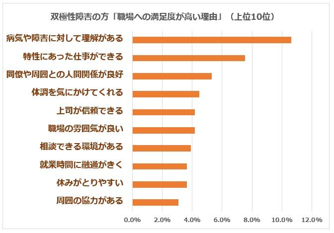 双極性障害 満足度高い職場理由グラフ上位