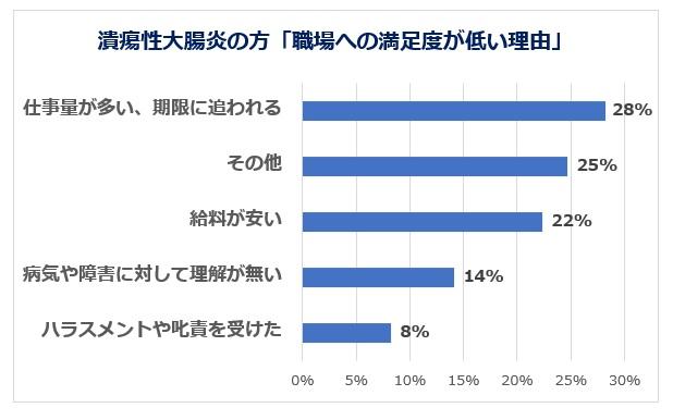 潰瘍性大腸炎の方の満足度が低い職場理由グラフ