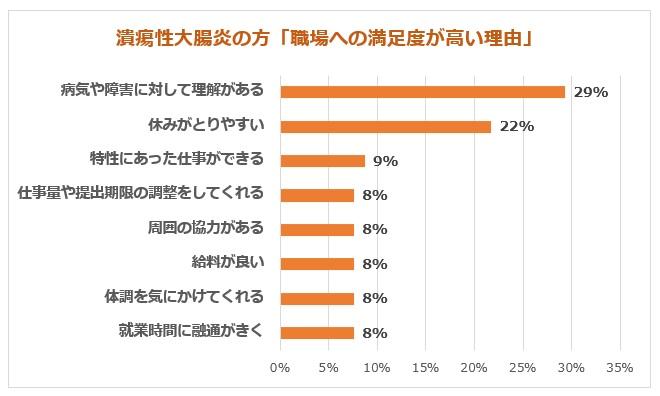 潰瘍性大腸炎の方の満足度高い職場理由グラフ