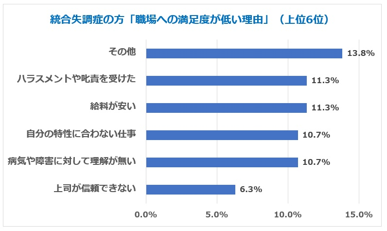 統合失調症 満足度低い職場理由グラフ上位