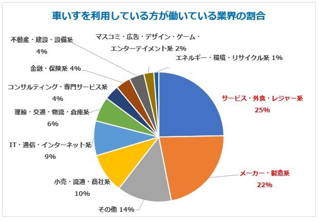 車いすの方が働いている業界の割合グラフ