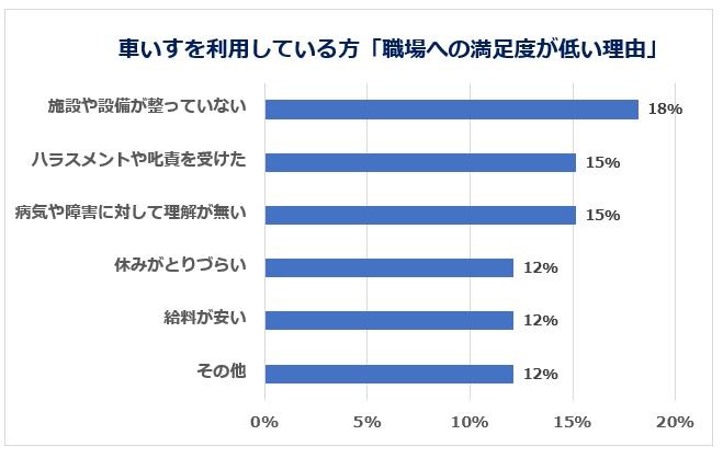 車いすの方の満足度が低い職場の理由グラフ