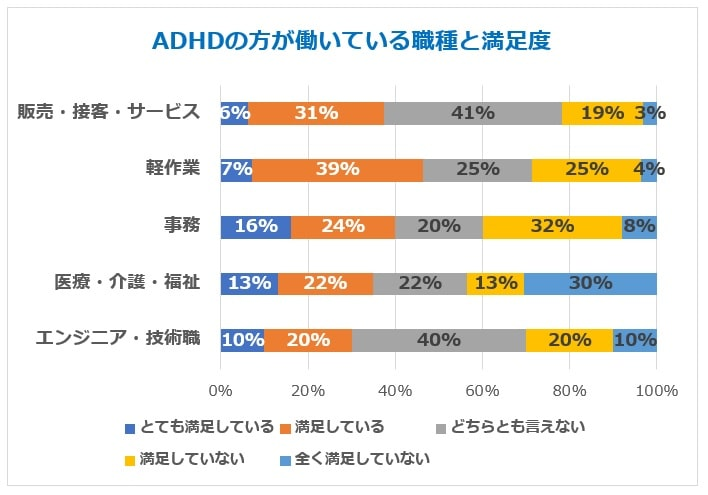 ADHD職種別満足度グラフ